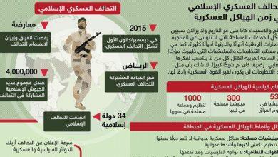 Photo of التحالف العسكري الإسلامي في زمن الهياكل العسكرية