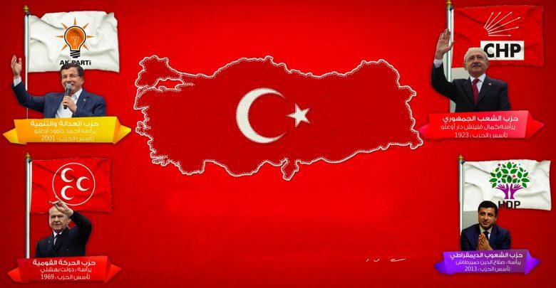 خرائط-القوي-الداخلية-في-الجمهورية-التركية