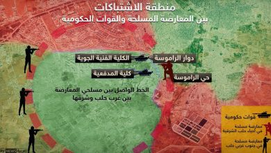 Photo of معركة حلب والسيناريوهات القادمة