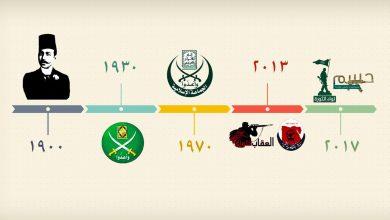 حركة المقاومة الإسلامية المصرية عبر قرن