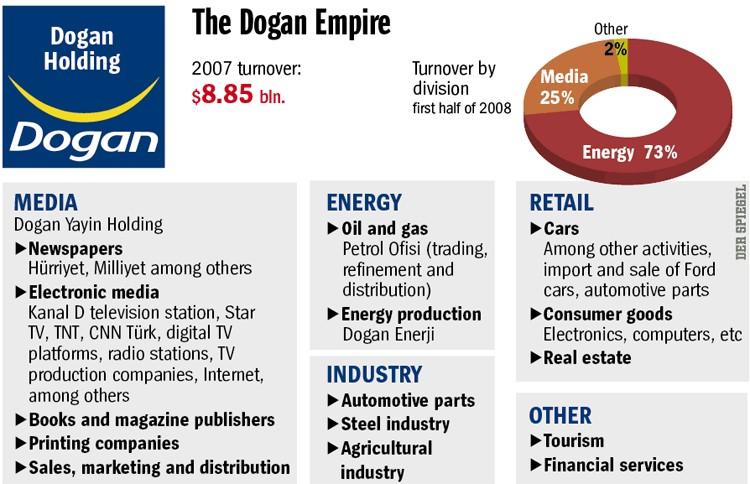 أولاً: مجموعة دوغان الإعلامية Dogan Media Group