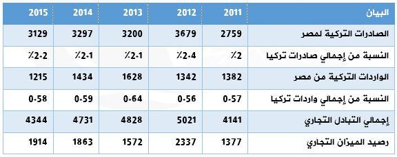 الميزان التجاري بين مصر وتركيا الفترة 2011 – 2015 (بالميلون دولار)