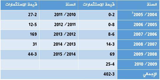 التدفق السنوي للاستثمارات التركية المباشرة لمصر الفترة