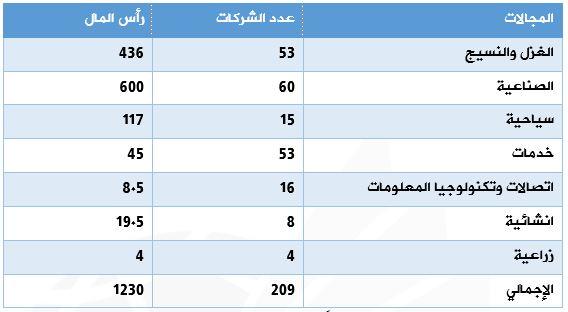بيان بحجم الاستثمارات التركية في مصر في نهاية عام