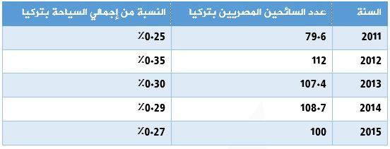 حجم السياحة المصرية بتركيا خلال الفترة 2011- 2015
