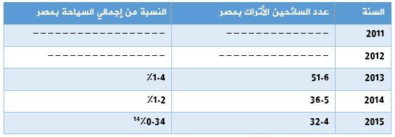 حجم السياحة التركية بمصر خلال الفترة 2011- 2015 عدد السائحين بالألف