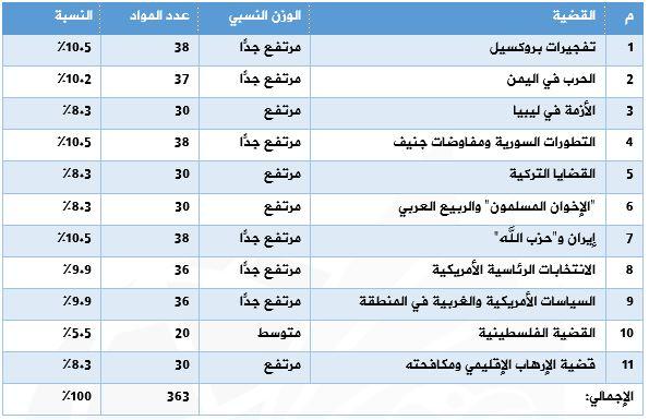 الجدول رقم (1) القضايا الخارجية السعودية