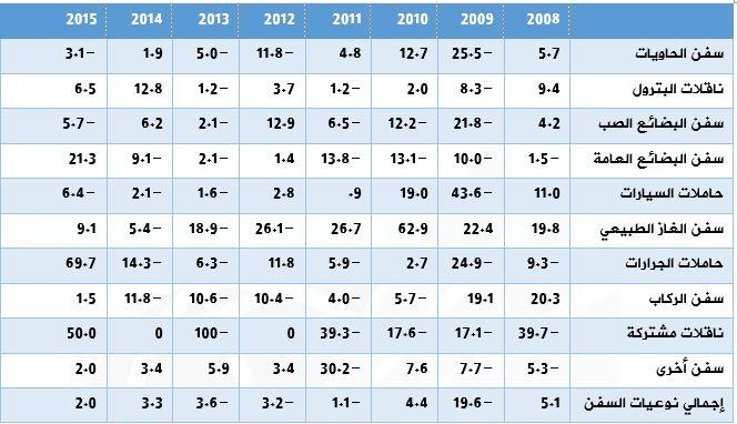 جدول نمو عدد السفن العابرة للقناة حسب نوعياته