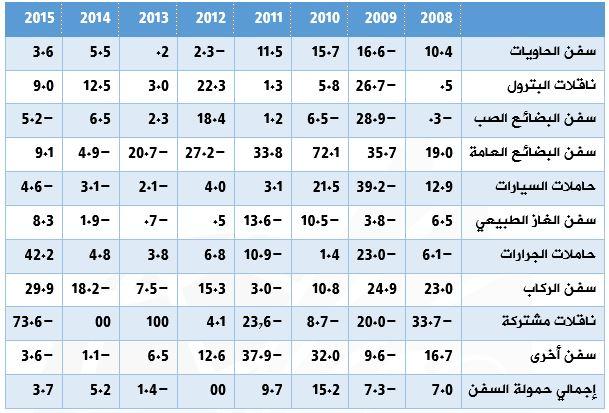 جدول نمو كميات الحمولة الصافية للسفن العابرة حسب نوعياتها