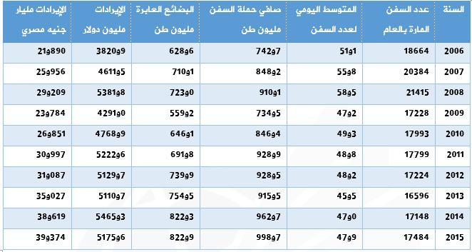 ايرادات قناة السويس 2006-2015