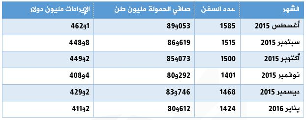 تابع: مقارنة أداء قناة السويس قبل التفريعة الأخيرة وما بعدها