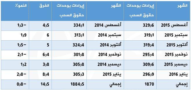 مقارنات الايرادات بوحدات حقوق السحب الخاصة – مليون وحدة