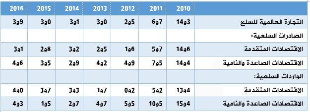 معدل نمو التجارة السلعية بالعالم