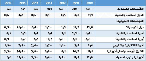 معدلات نمو التبادل التجاري بالأقاليم الجغرافية