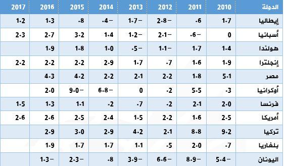 نمو الناتج المحلى الإجمالي بأبرز دول شمال القناة الأكثر استخداما للقناة