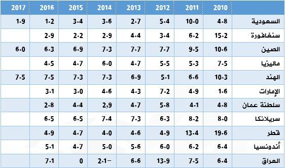 نمو الناتج المحلى الإجمالي بأبرز دول جنوب القناة الأكثر استخداما للقناة