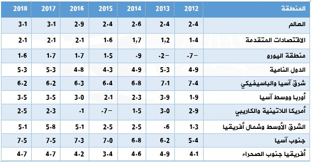 نمو الناتج العالمي بأبرز المناطق الجغرافية