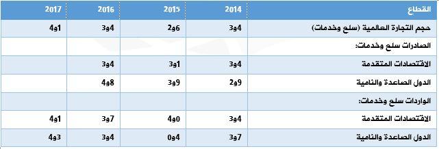 توقعات نمو التجارة العالمية للسلع والخدمات