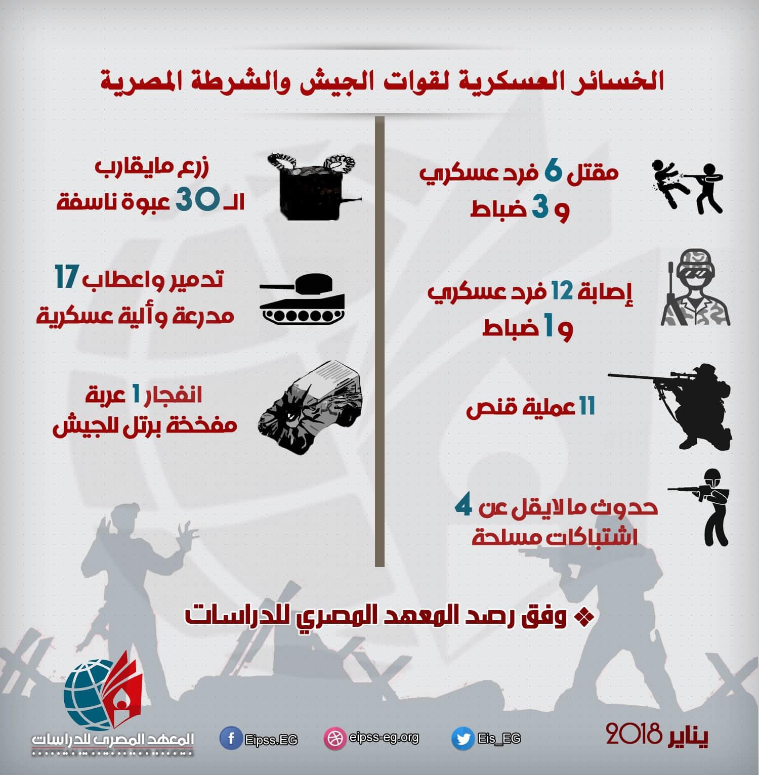 خسائر الجيش والشرطة في سيناء