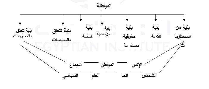 المواطنة في دولة مسلمة الإشكالات والتحديات (2)-1