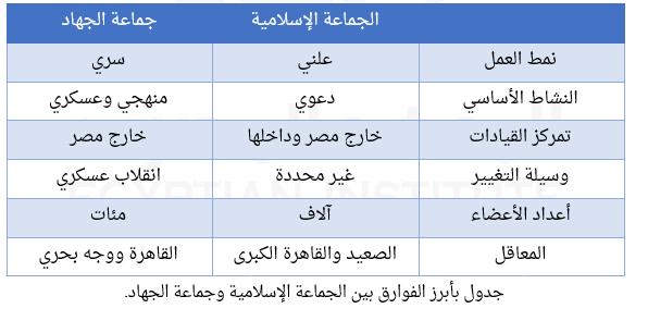 جدول بأبرز الفوارق بين الجماعة الاسلامية وجماعة الجهاد
