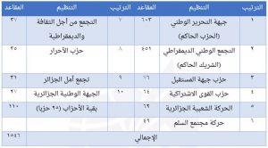 إسلاميو الجزائر: تحديات عام 2017-2