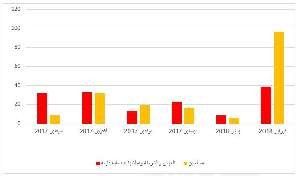 رسم بياني يظهر المقارنة بين الخسائر العسكرية بين الجيش و المسلحين الصراع خلال ستة أشهر