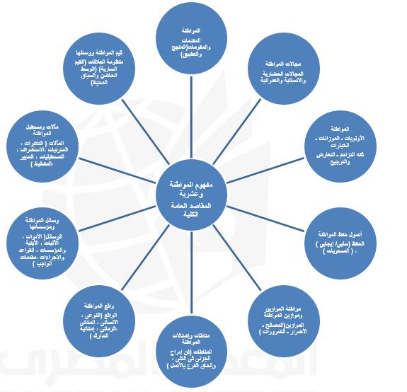 مفهوم المواطنة وعشرية المقاصد العامة والكلية