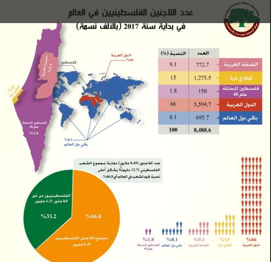 توزيع اللاجئين الفلسطنيين في العالم