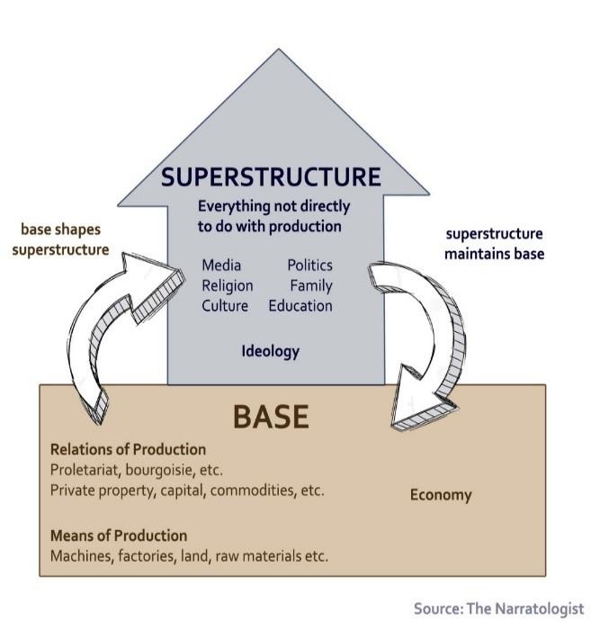 الشكل (1): العلاقة بين الواقع المادي وبين الأفكار الموجودة في المجتمع كما تصورها كارل ماركس.