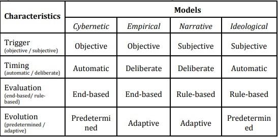 شكل رقم (2): النماذج الأربعة لاتخاذ القرار التي قدمها إيريك جونس (Jones, May 2009)