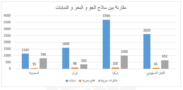 مقارنة بين سلاح الجو والبحروالدبابات لدول الشرق الأوسط