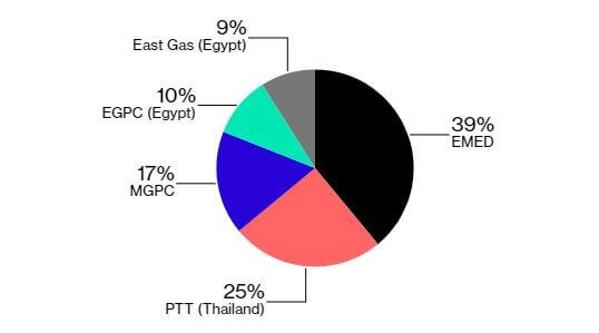 Eastern Mediterranean Gas: Taking an Unpaved Road - Egyptian