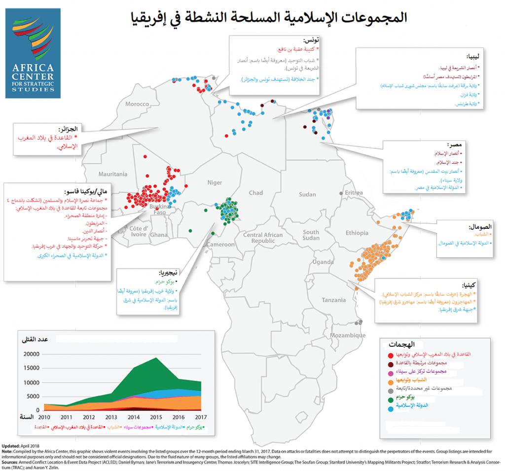 المجموعات الإسلامية المسلحة النشطة في إفريقيا