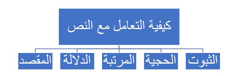 خريطة النص الشرعي عند الأصوليين-1