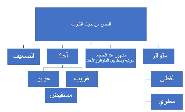 خريطة النص الشرعي عند الأصوليين-2