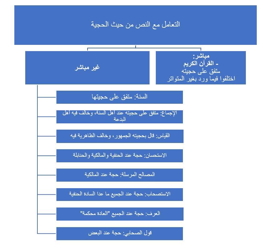 خريطة النص الشرعي عند الأصوليين-3