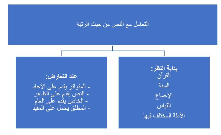خريطة النص الشرعي عند الأصوليين-4