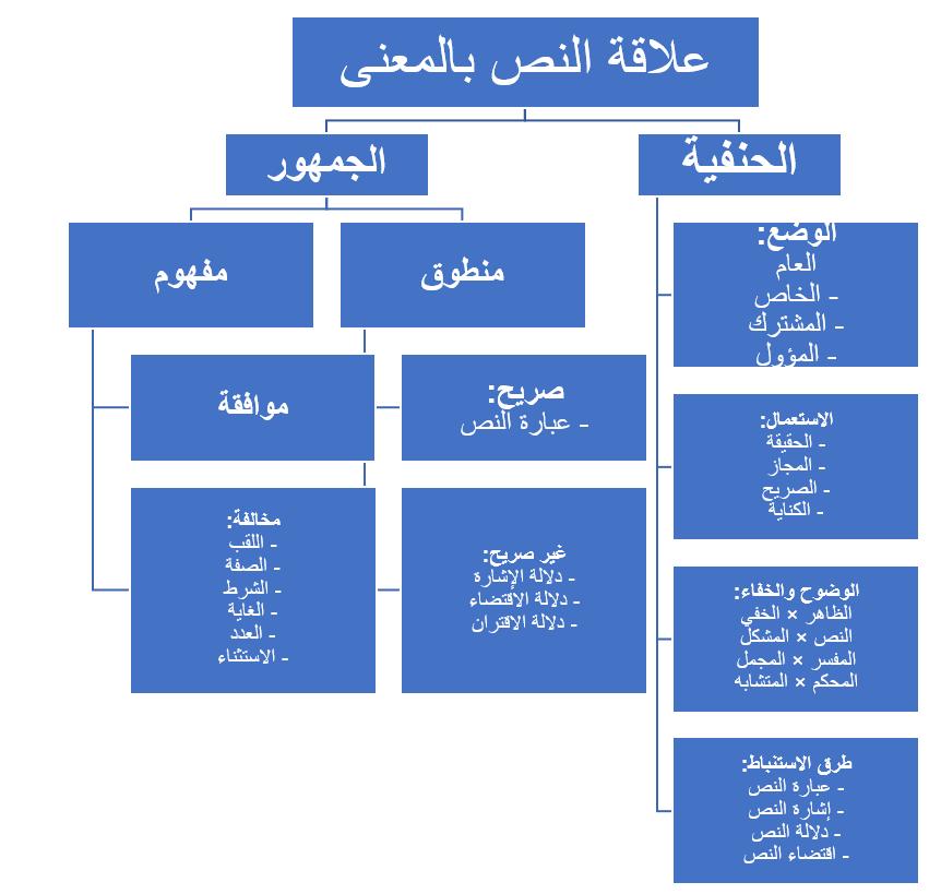 خريطة النص الشرعي عند الأصوليين-5