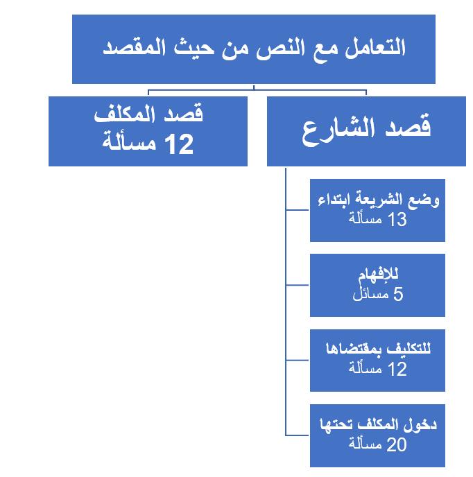 خريطة النص الشرعي عند الأصوليين-6