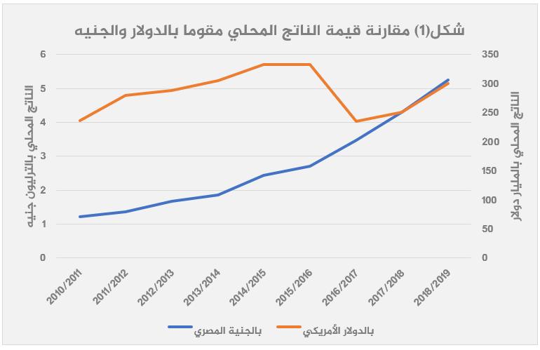 الاقتصاد المصري بعد 2013 قراءة تحليلية-1