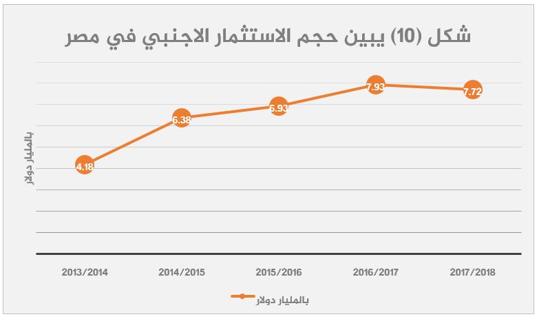 الاقتصاد المصري بعد 2013 قراءة تحليلية-10