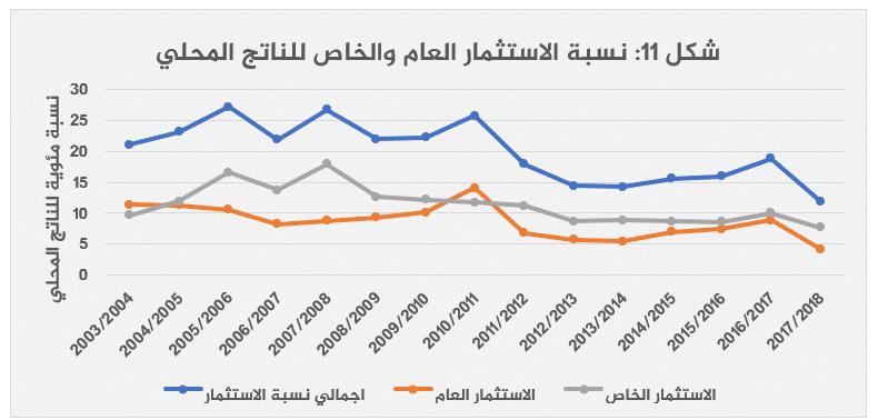 الاقتصاد المصري بعد 2013 قراءة تحليلية-11