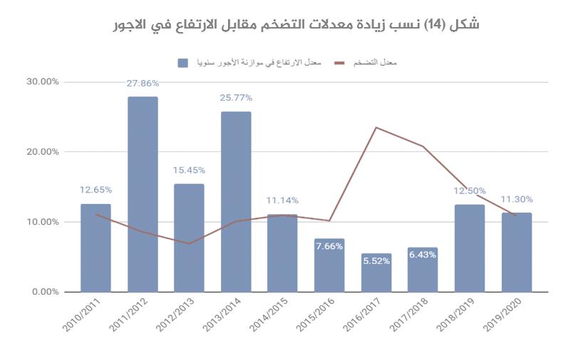الاقتصاد المصري بعد 2013 قراءة تحليلية-14
