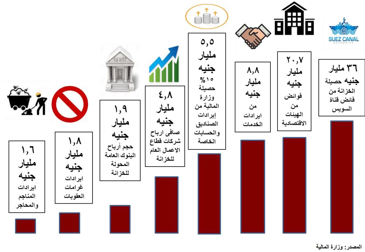 الاقتصاد المصري بعد 2013 قراءة تحليلية-3