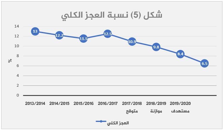 الاقتصاد المصري بعد 2013 قراءة تحليلية-5
