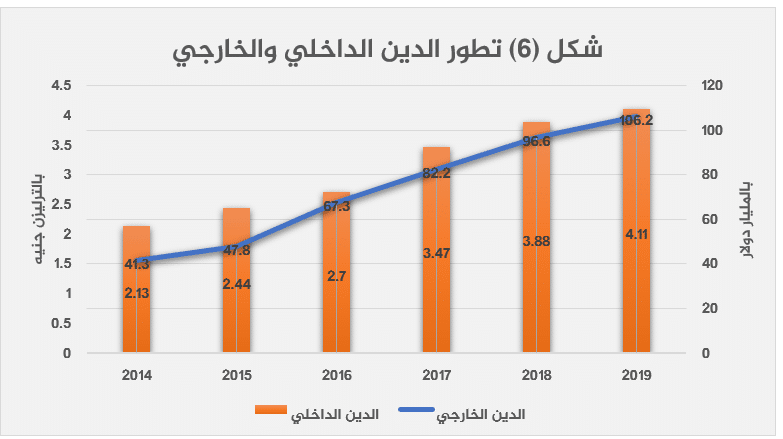 الاقتصاد المصري بعد 2013 قراءة تحليلية-6