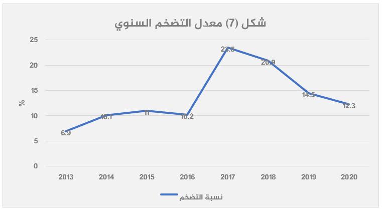 الاقتصاد المصري بعد 2013 قراءة تحليلية-7