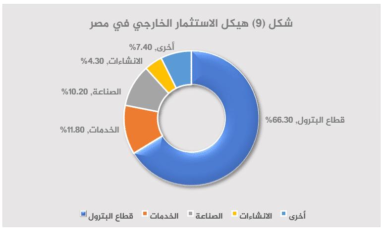 الاقتصاد المصري بعد 2013 قراءة تحليلية-9