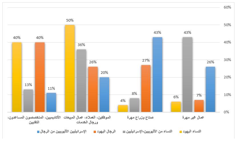 اختلاف نوعية العمل بين يهود الفلاشا وباقي اليهود في إسرائيل 2012
